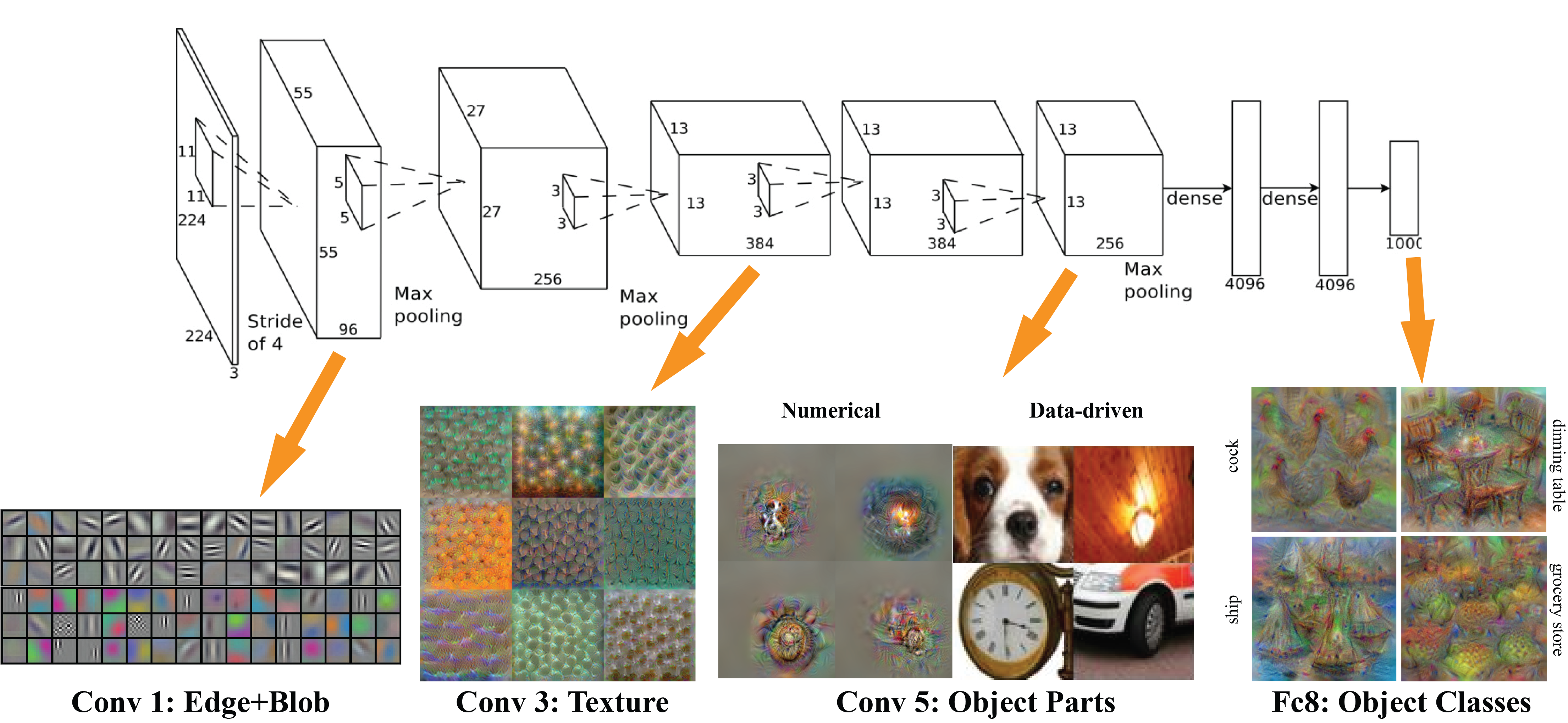 Project 6: Deep Learning