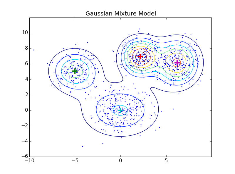 gaussian model Gaussian graphical models belief propagation naturally extends to continuous distributions by replacing gaussian graphical models 7-2 multivariate jointly gaussian random variables.