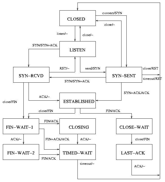Tcp State Diagram Rfc Diy Enthusiasts Wiring Diagrams