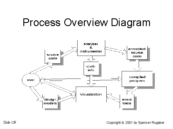 Process Overview Diagram